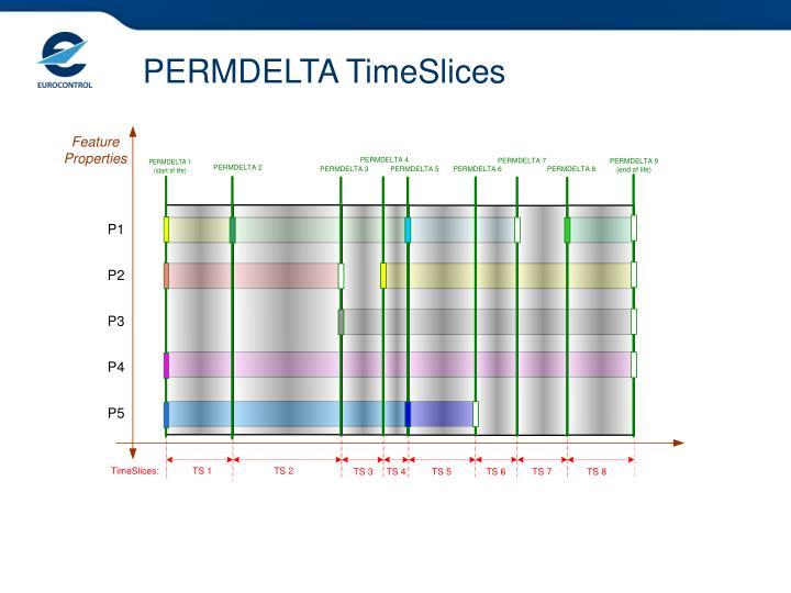PERMDELTA TimeSlices