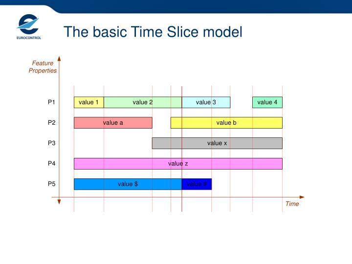 The basic Time Slice model