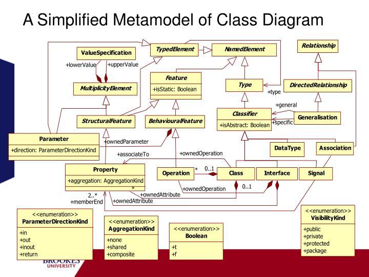 A Simplified Metamodel of Class Diagram