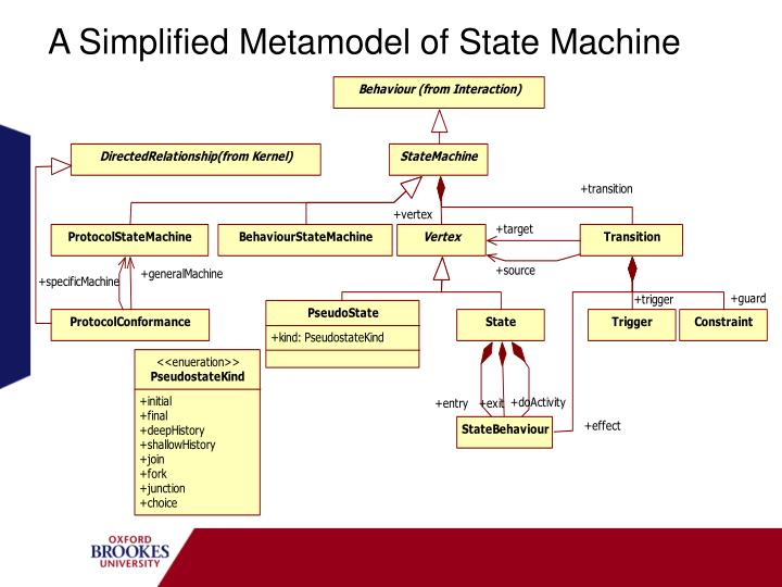 A Simplified Metamodel of State Machine