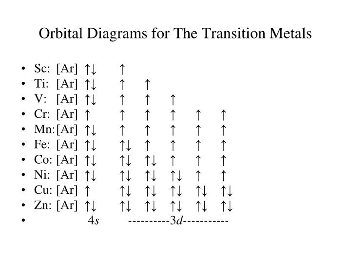 Orbital Diagrams for The Transition Metals