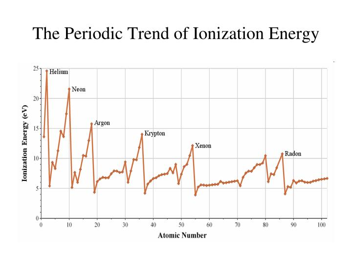 The Periodic Trend of Ionization Energy