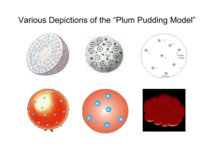 Various depictions of the plum pudding model