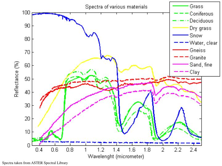 Spectra taken from ASTER Spectral Library