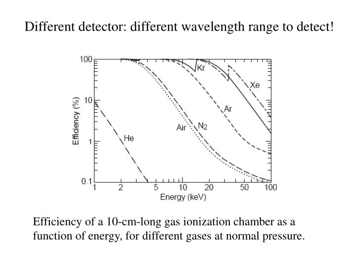 Different detector: different wavelength range to detect!