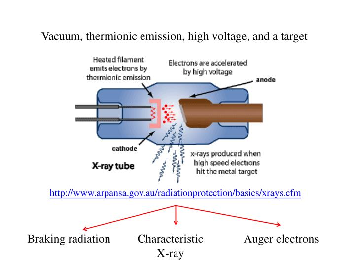 Vacuum, thermionic emission, high voltage, and a target
