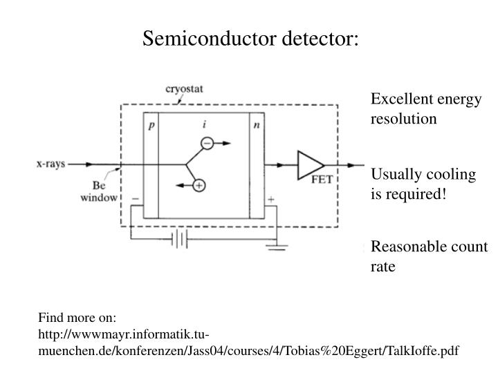 Semiconductor detector: