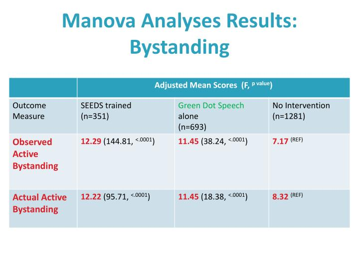 Manova Analyses Results: Bystanding