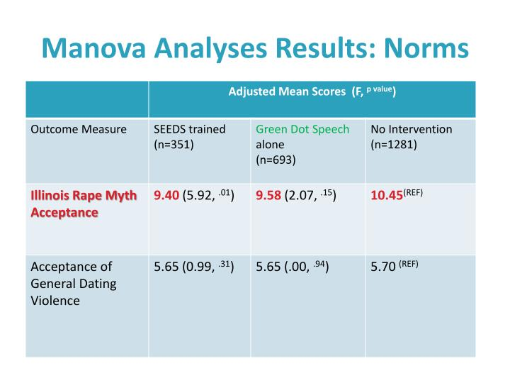 Manova Analyses Results: Norms