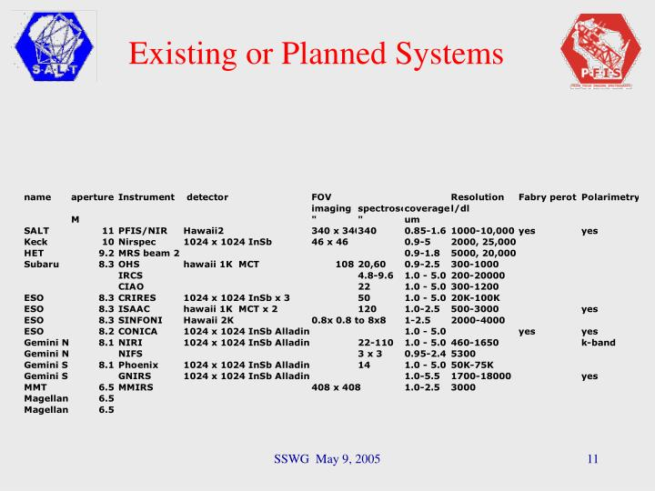 Existing or Planned Systems