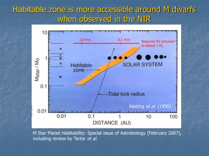 Habitable zone is more accessible around M dwarfs