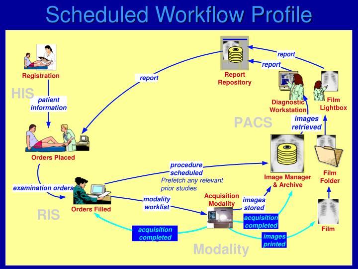 Scheduled Workflow Profile