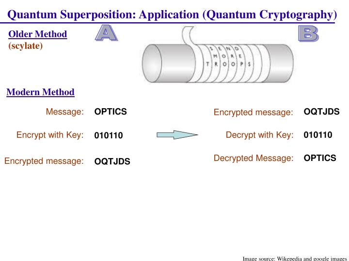 Quantum Superposition: Application (Quantum Cryptography)