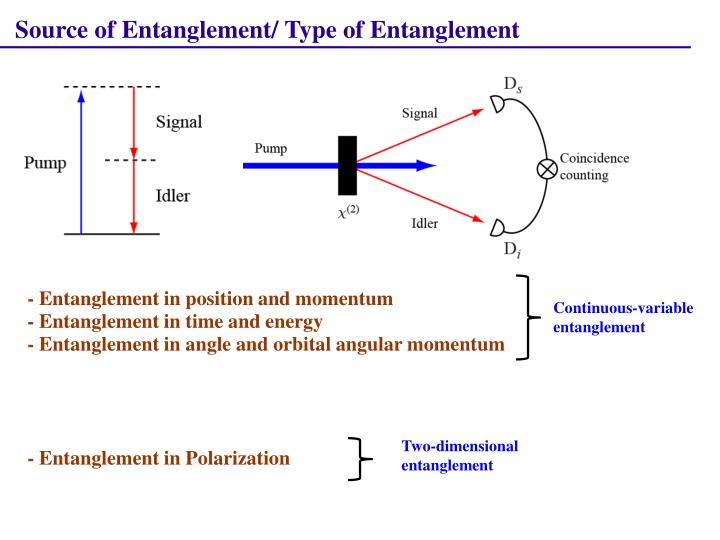 Source of Entanglement/ Type of Entanglement