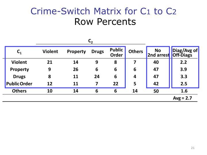 Crime-Switch Matrix for C