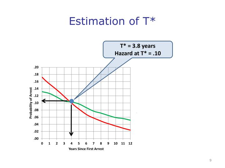 Estimation of T*