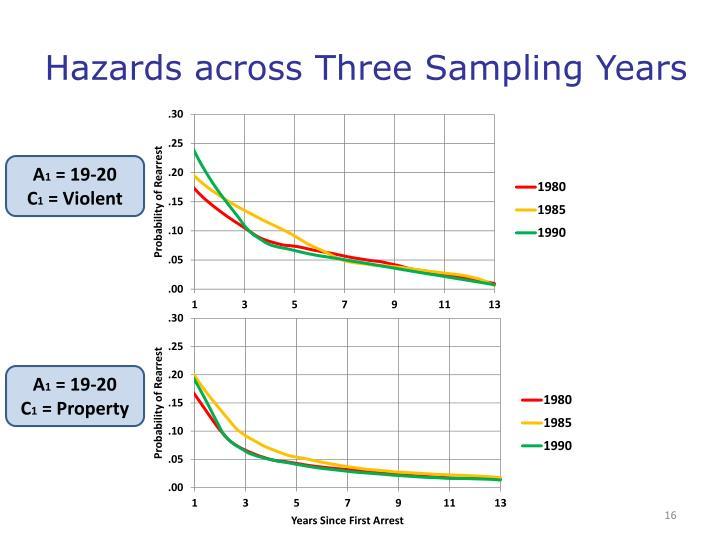 Hazards across Three Sampling Years