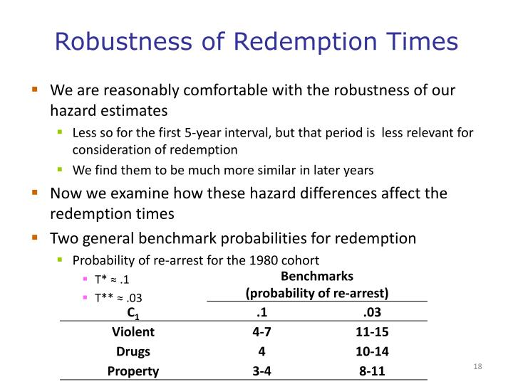 Robustness of Redemption Times