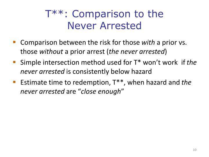 T**: Comparison to the