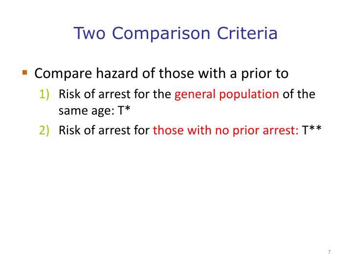 Two Comparison Criteria