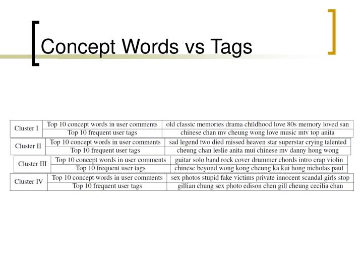 Concept Words vs Tags