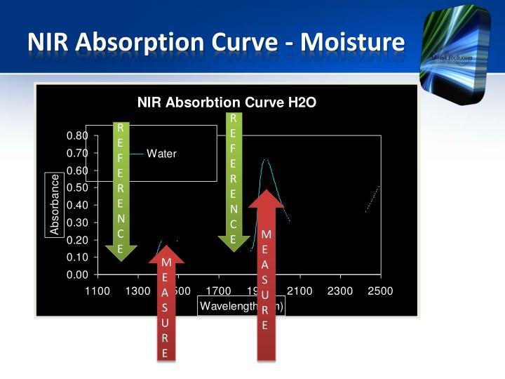 NIR Absorption Curve -