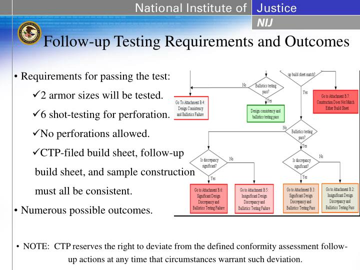 Follow-up Testing Requirements and Outcomes