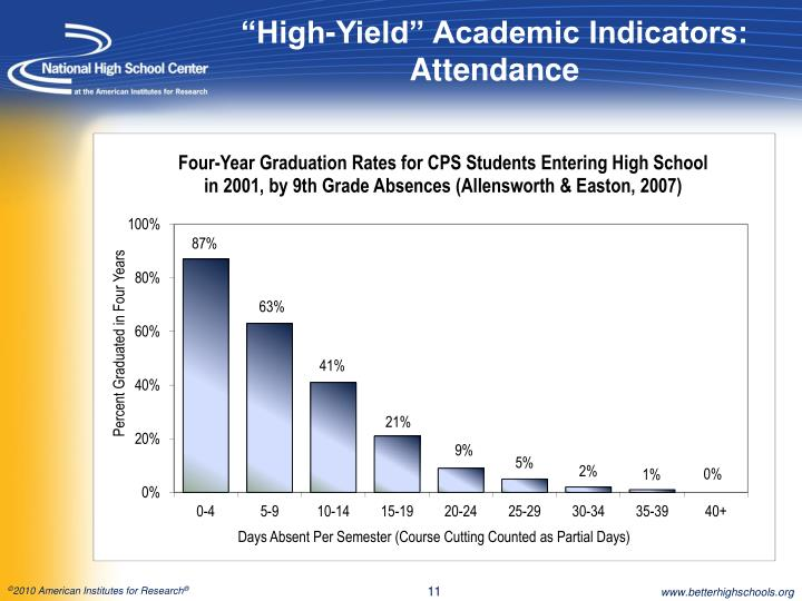 """High-Yield"" Academic Indicators:  Attendance"