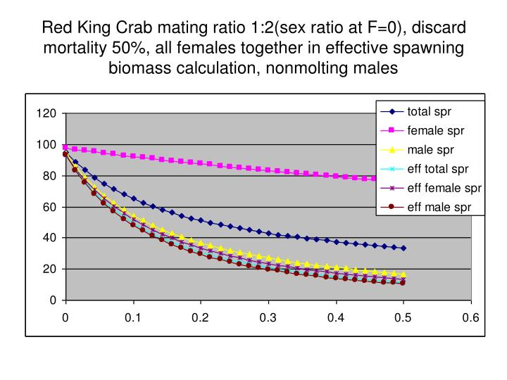 Red King Crab mating ratio 1:2(sex ratio at F=0), discard mortality 50%, all females together in effective spawning biomass calculation, nonmolting males