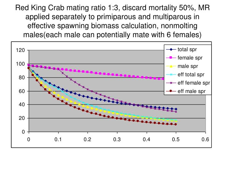 Red King Crab mating ratio 1:3, discard mortality 50%, MR applied separately to primiparous and multiparous in effective spawning biomass calculation, nonmolting males(each male can potentially mate with 6 females)