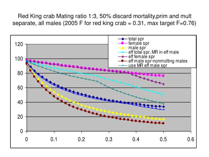 Red King crab Mating ratio 1:3, 50% discard mortality,prim and mult separate, all males (2005 F for red king crab = 0.31, max target F=0.76)