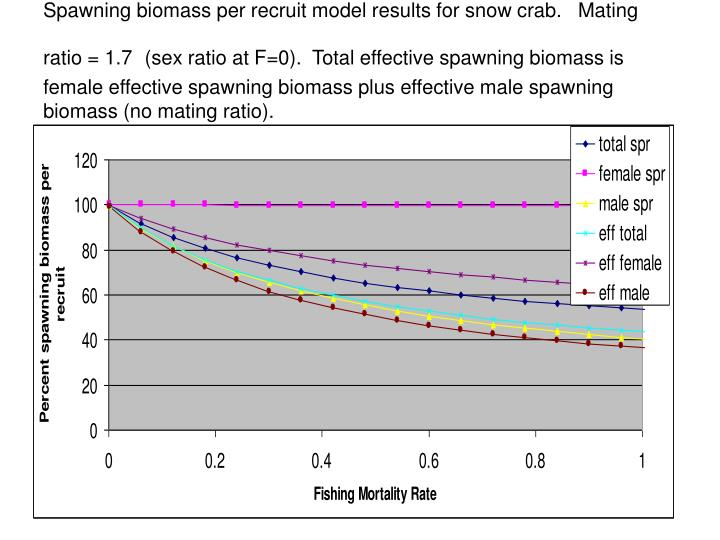 Spawning biomass per recruit model results for snow crab.   Mating ratio = 1.7