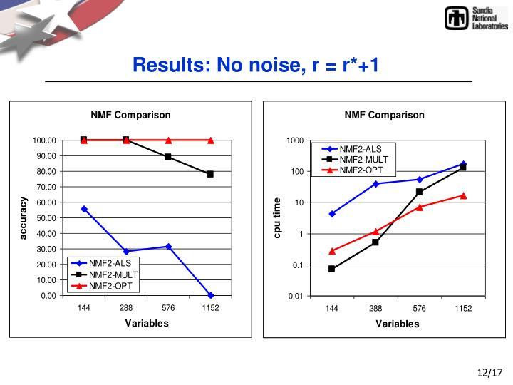Results: No noise, r = r*+1