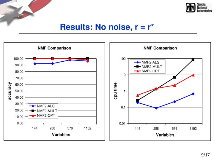 Results: No noise, r = r*