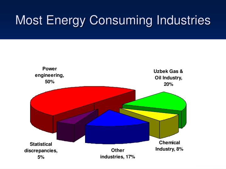 Most Energy Consuming Industries