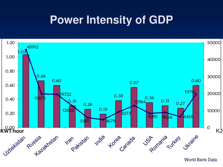 Power Intensity of GDP