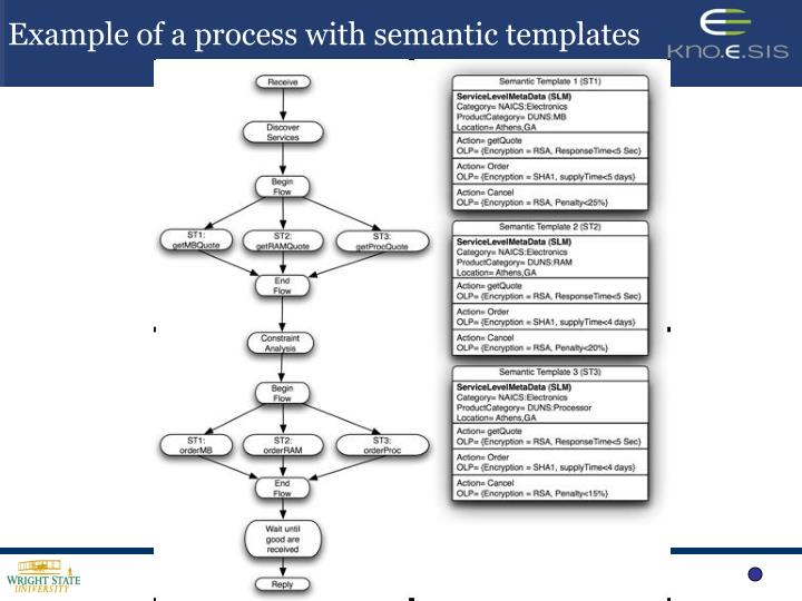 Example of a process with semantic templates