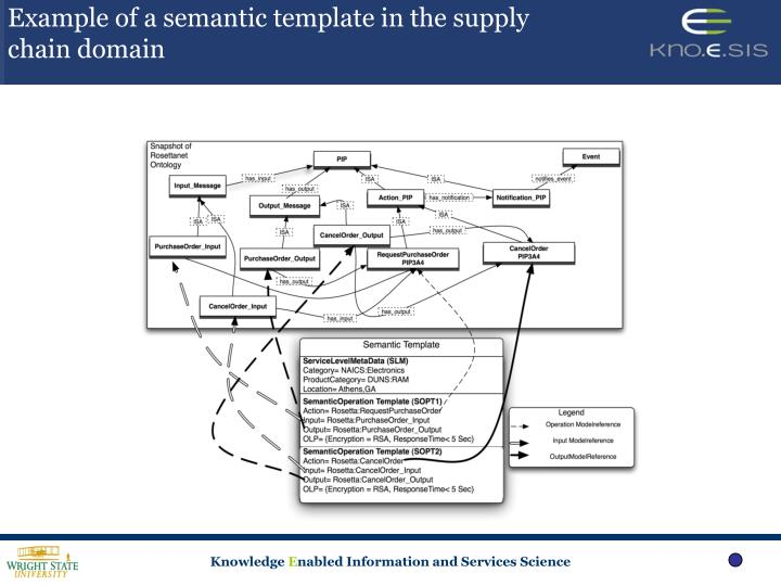 Example of a semantic template in the supply