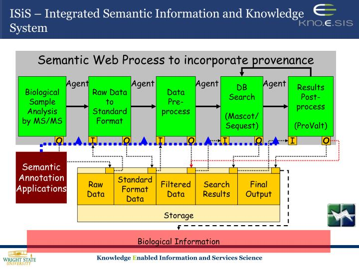 ISiS – Integrated Semantic Information and Knowledge System