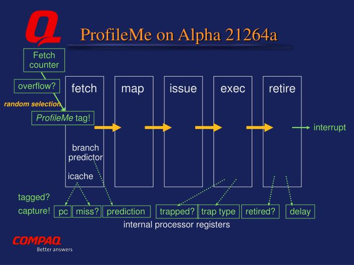 ProfileMe on Alpha 21264a