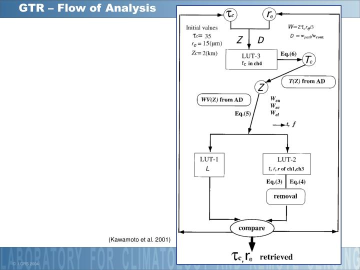 GTR – Flow of Analysis