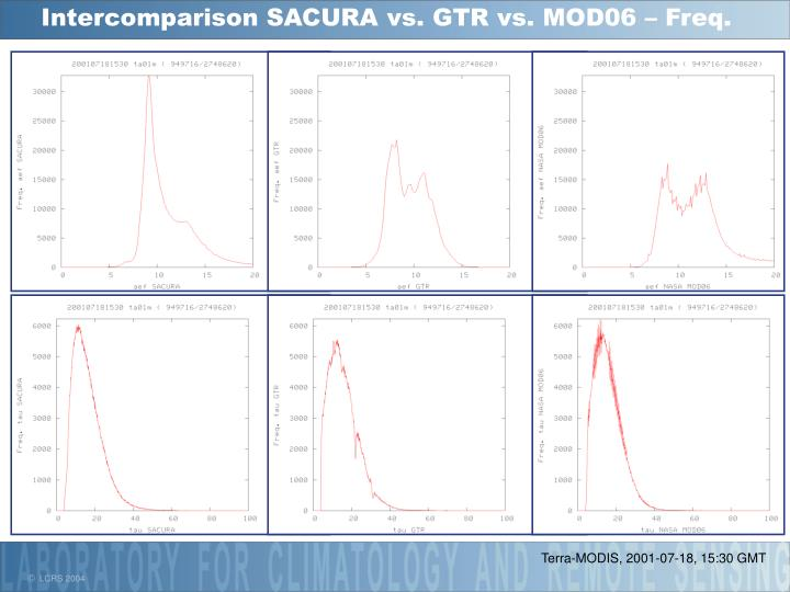 Intercomparison SACURA vs. GTR vs. MOD06 – Freq.