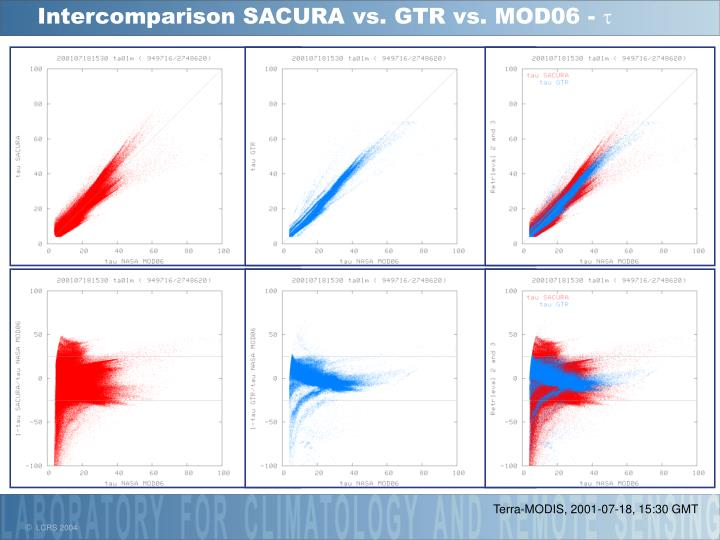 Intercomparison SACURA vs. GTR vs. MOD06 -