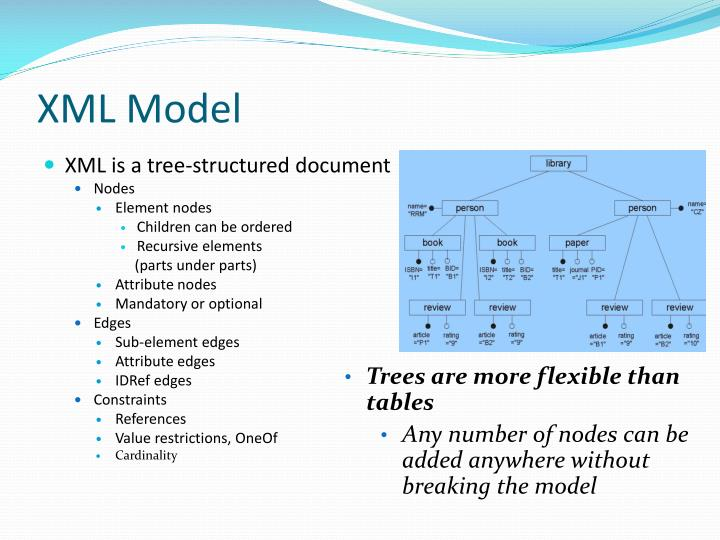 XML Model