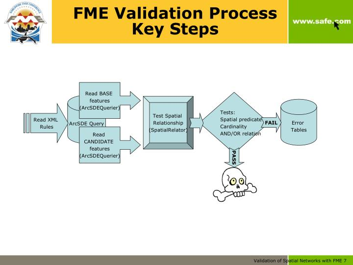 FME Validation Process