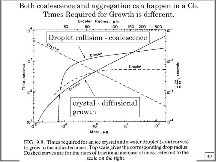 Both coalescence and aggregation can happen in a Cb.