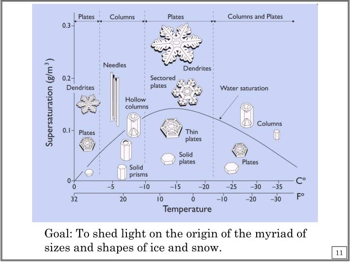 Goal: To shed light on the origin of the myriad of sizes and shapes of ice and snow.