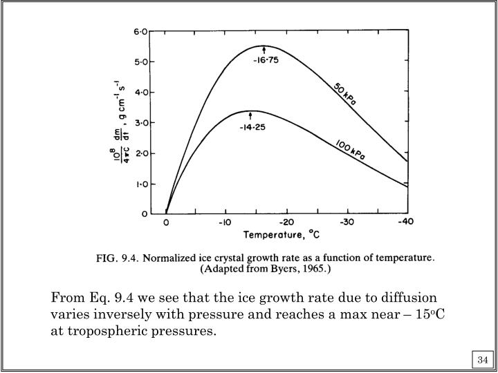 From Eq. 9.4 we see that the ice growth rate due to diffusion varies inversely with pressure and reaches a max near – 15