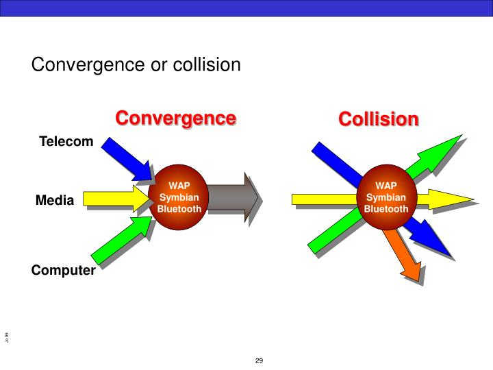 Convergence or collision