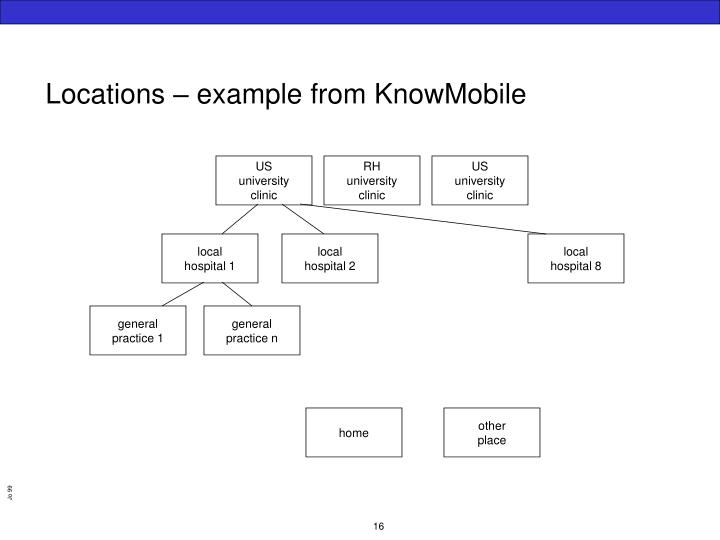 Locations – example from KnowMobile